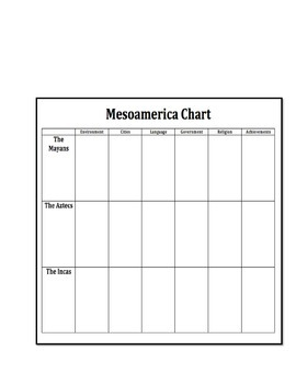 Inca, Aztec, and Maya graphic organizer chart