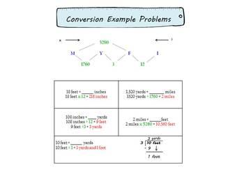 Math Unit Conversion Song:  Linear