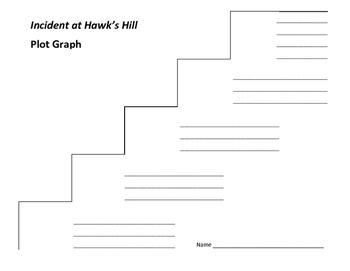 Incident at Hawk's Hill Plot Graph - Allan W. Eckert