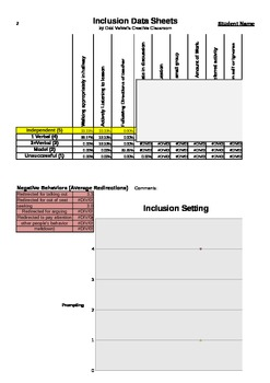 Inclusion Data Sheet with Graphs