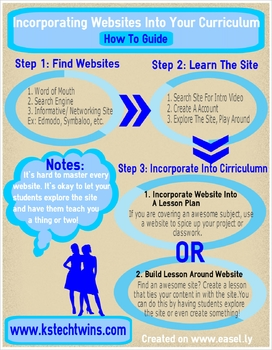 Incorporating Websites Into Your Classroom