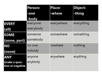 Indefinite Pronouns Cards - Activities - Everybody, Someone, Nothing, AnywhereT
