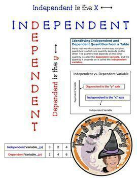 Independent Dependent Variables Notes Study Guide Student Toolkit Algebra