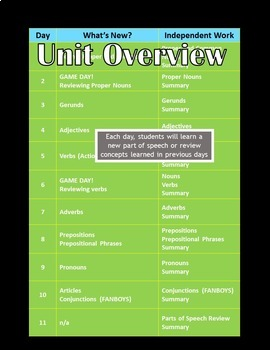 Parts of Speech BUNDLE-Independent Novel Study Unit w/ Test & Review