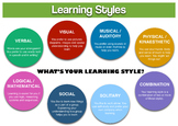 Independent Reading Project Based on Learning Styles