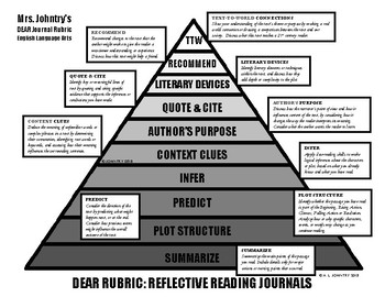Independent Reading Rubric - CCSS Aligned