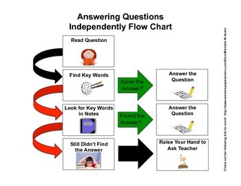 Independently Answering Questions-Flow Chart