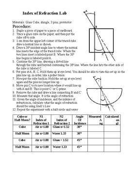 Index of Refraction Lab