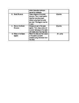India Padlet and Worksheet
