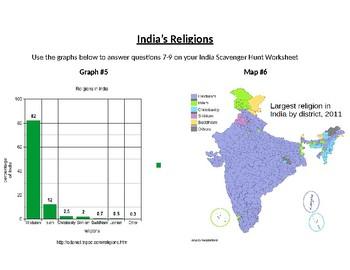 India Scavenger Hunt (Graphs, Maps & Charts)