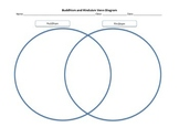 Indian Buddhism and Hinduism Venn Diagram