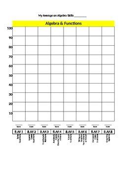 Indiana 8th grade Math Growth Chart