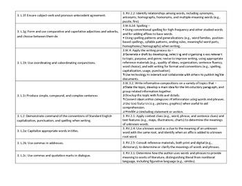 Indiana Academic Standards 2014 vs. CCSS E/LA