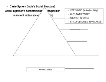 india 39 s social structure the caste system by sherry gibson tpt. Black Bedroom Furniture Sets. Home Design Ideas