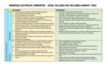 Indigenous Australians social inclusion and exclusion overview