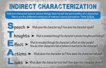 Indirect Characterization  Reference Sheet