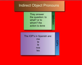 Indirect Object Pronouns in Spanish