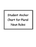 Individual Anchor Chart For Plural Noun Rules