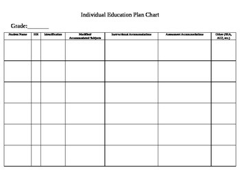 Individual Education Plan (IEP) Chart