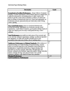 Individual Paper Marking Rubric