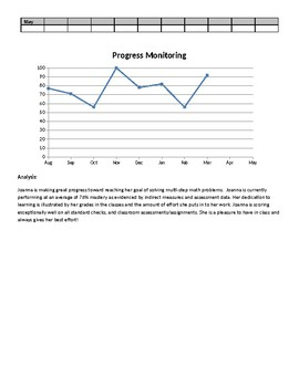 Individual Progress Monitoring (1 Goal)