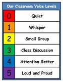 Indoor Voice Level Chart (Our Classroom Voice Levels)