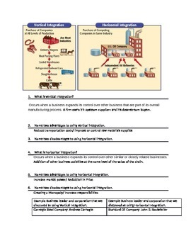 Industrial Revolution Horizontal and Vertical Integration