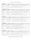 Industrial Revolution Inventions Charts and Outlines