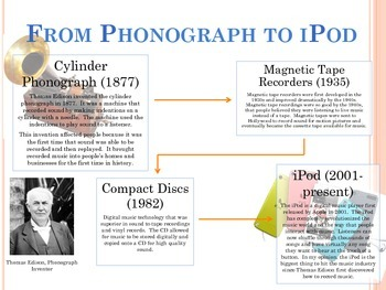 Industrial Revolution Inventions Timeline