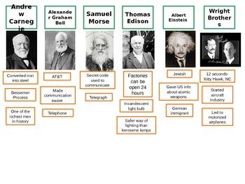 Industrial Revolution Inventors Review Activity