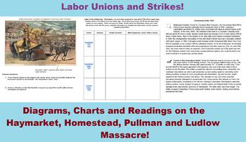 Industrial Revolution-Labor Unions & Strikes PPT, Worksheets, Videos, Handouts!