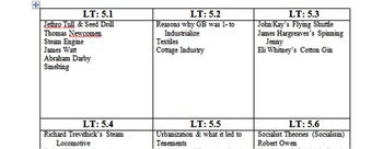 Industrial Revolution Learning Targets, Study Guide, and Essential Standard