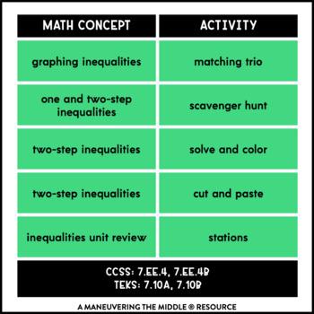 Inequalities Activity Bundle