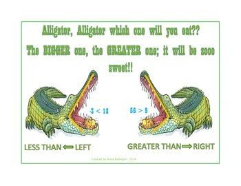 Inequalities Alligator Math Poster