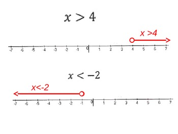 Inequalities: Graph and Write Using a Number Line for Visual Learners