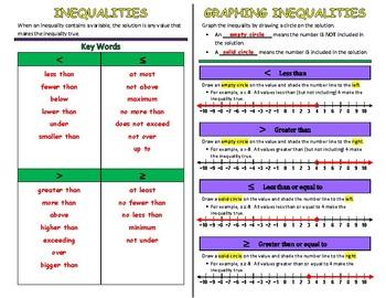 Inequalities/Graphing Inequalities