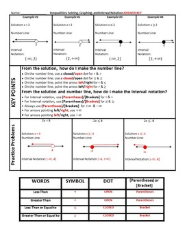 Inequalities: No-Prep Inquiry Instruction for Number Line and Interval Notation