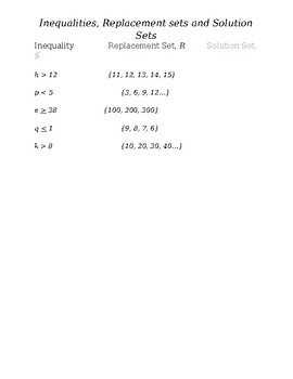 Inequalities, Replacement Sets and Solution Sets