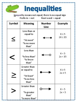 Inequalities Symbols