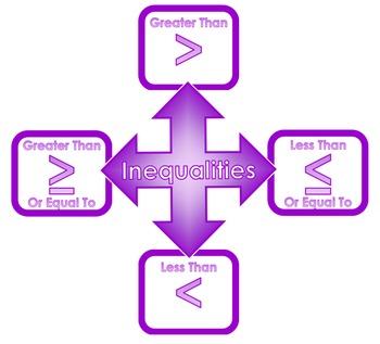 Inequalities Word Wall