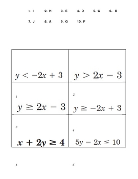 Inequality Equation on Coordinate Graph Quick 10 Problem Activity Sort