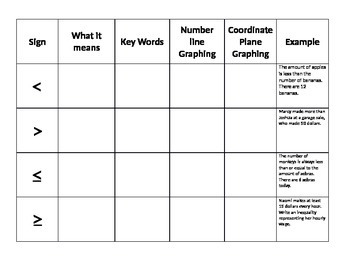 Inequality Equations/Signs Graphic Organizer