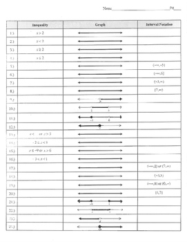 Inequality Graph Interval notation graphic organizer table chart compound