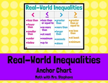 Inequality Real-World Key Words & Phrases Anchor Chart
