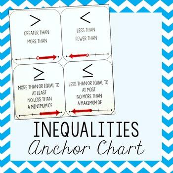 Inequality Symbols Anchor Chart By Amazing Mathematics Tpt