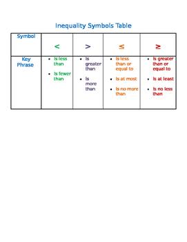 Inequality Symbols Table