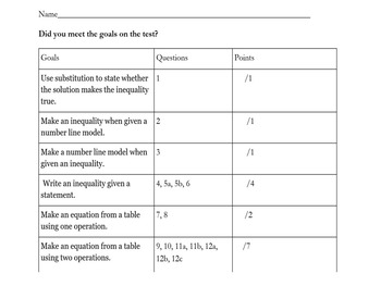Inequality/Linear Equation Test Bundle