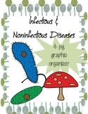 Graphic Organizer: Infectious and Noninfectious Diseases (