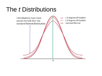 Inference about a Population Mean