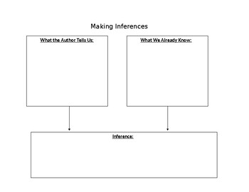 Inferences Chart